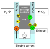 Schematic of a fuel cell's operation.